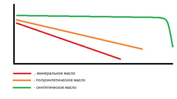 график ухудшения качества масла при работе в двигателе