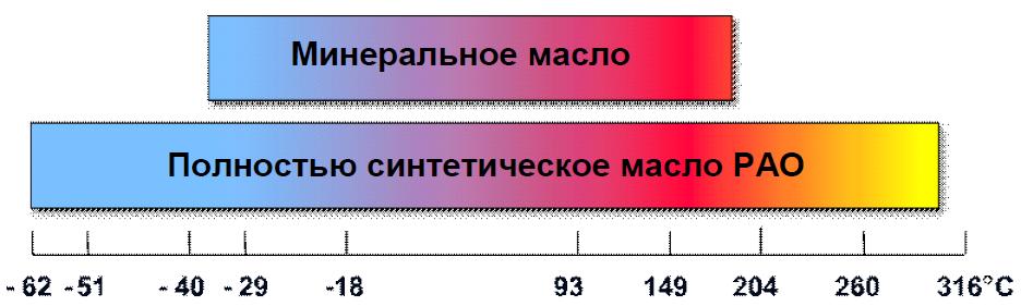 diapazon-vyazkosti-mineralnoe-i-sinteticheskoe-maslo