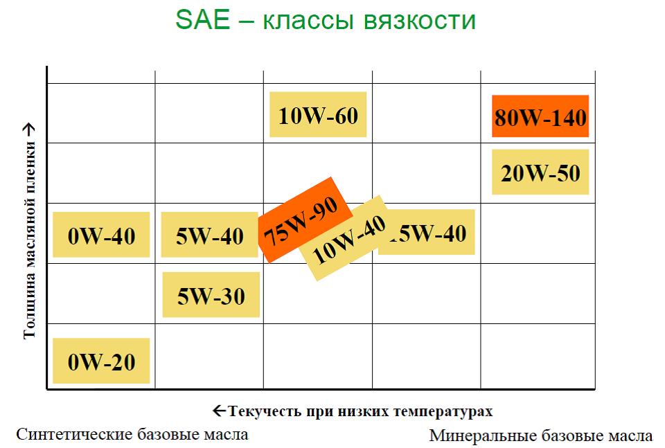 transmissiya_vyazkost