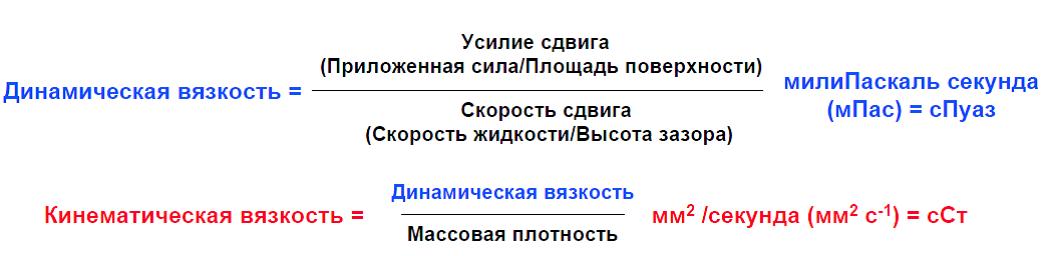 vyazkost-dinamicheskaya-kinematicheskaya