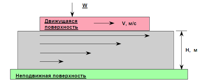 vyazkost_shema