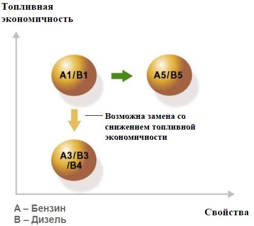Замена моторных масел по A1/B1