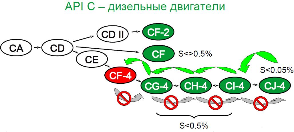 Взаимозаменяемость API C моторных масел