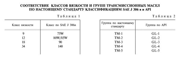 Классификация трансмиссионных масел (в кпп, в мосты)