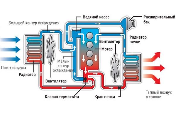 Схема системы охлаждения автомобиля